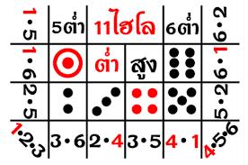ไฮโล Dafabet - Databet88